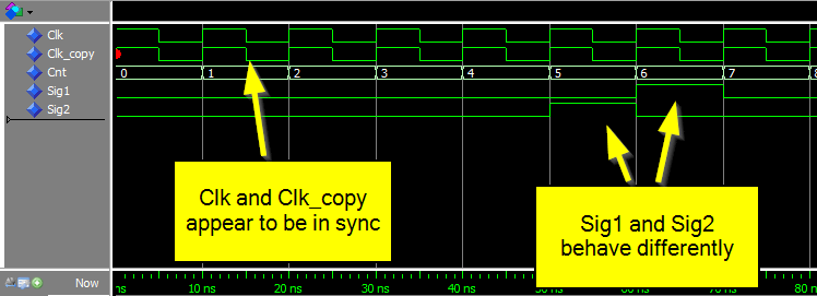 Waveform showing that Clk and Clk_Copy appear to be in sync, but Sig1 and Sig2 behave differently