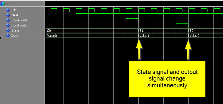 Mealy type state machine waveform