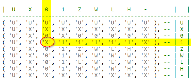 Annotated resolution table showing how the values '0' and '1' were resolved to 'X'