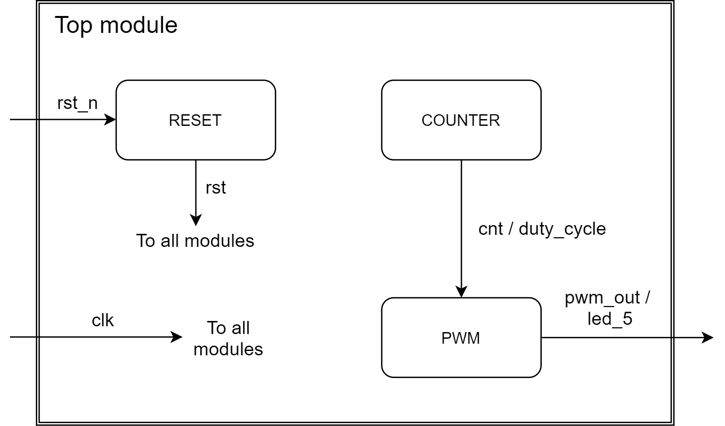 Data flow of the top PWM LED project