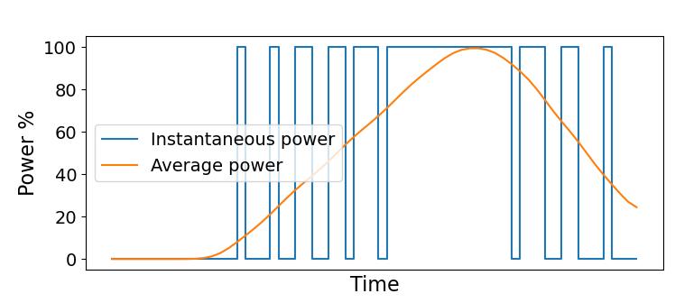 PWM plot with average power