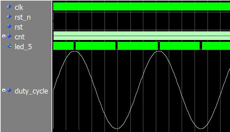 Sine wave shown in the ModelSim waveform