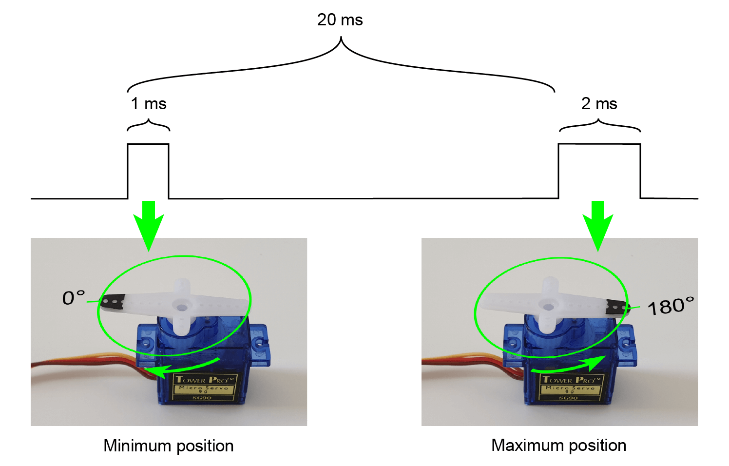 RC servo PWM timing