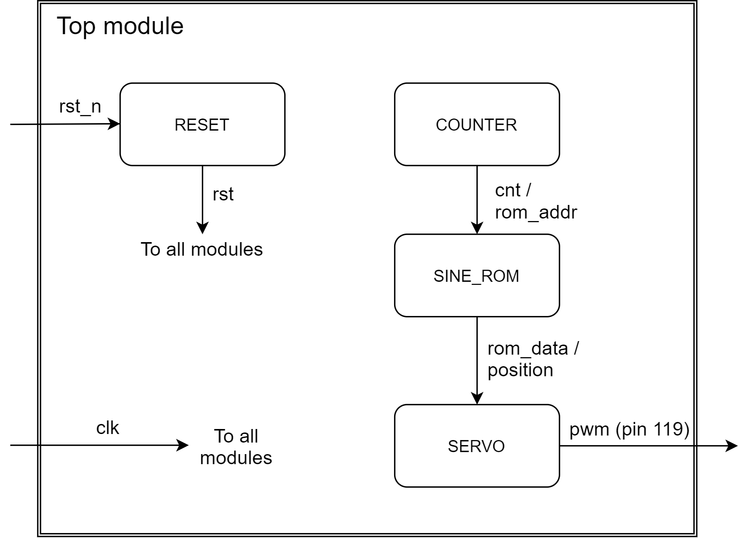 Dataflow of the top level RC servo implementation