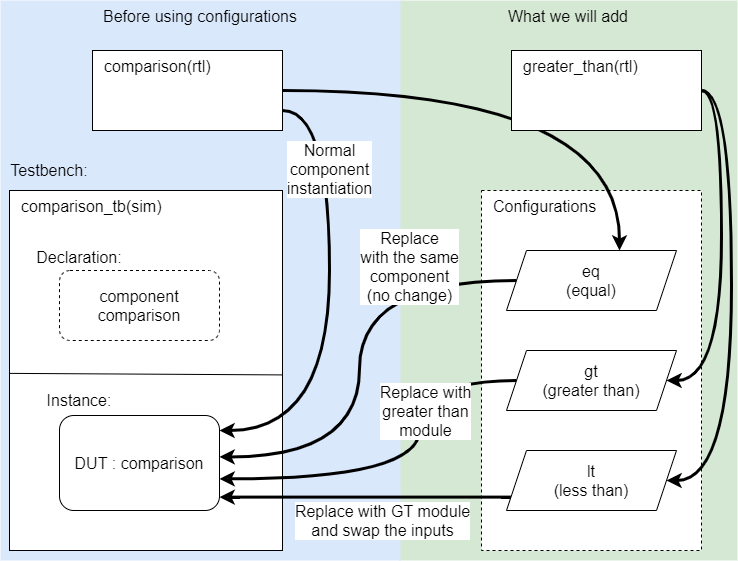VHDL configuration diagram